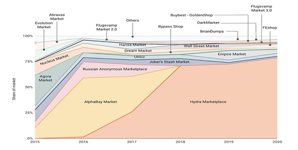 Figure 2. Darknet markets by share of total market size from 2015-2020 (Source:Filtermag)