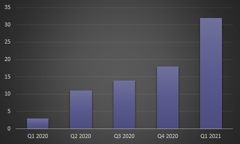 Figure 1: Number of legal services victim organization reported by Digital Shadows  (Feb 2020 - May 2021)