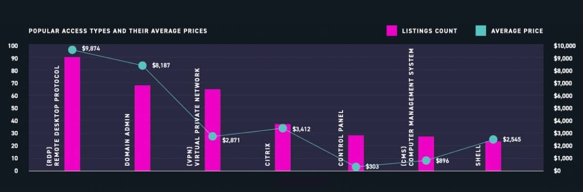 A snazzy graph detailing 2020's most sought after access types and their average prices
