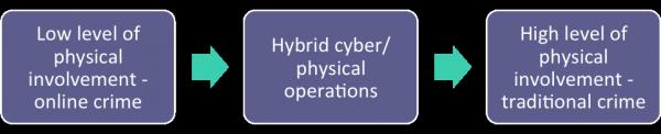Hybrid operations
