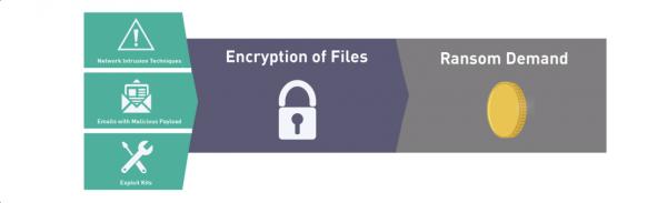 Ransomware process