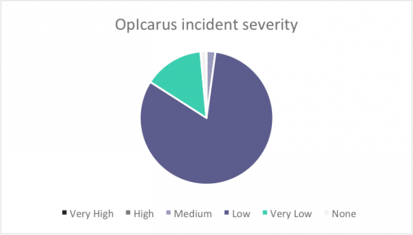 OpIcarus Incident Severity