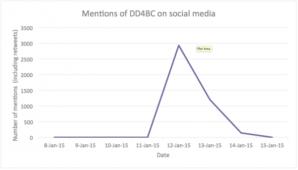 Mentions of DD4BC