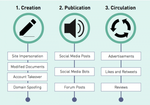 Taxonomy of Disinformation