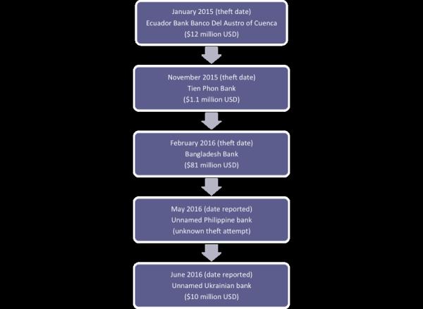 SWIFT Timeline