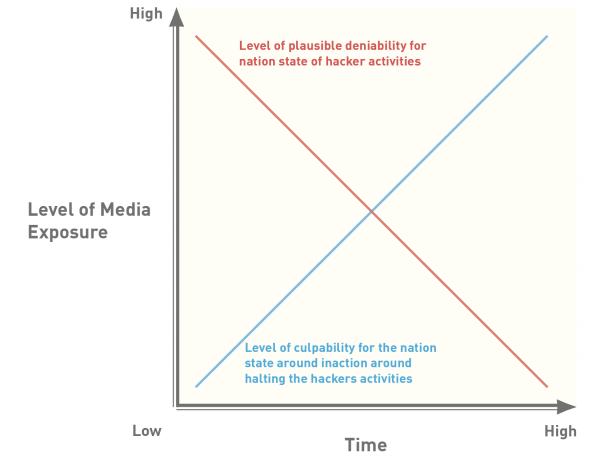 Attribution Graph