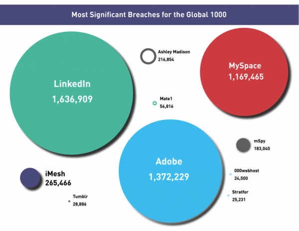 Most significant data breaches and the Forbes 1000