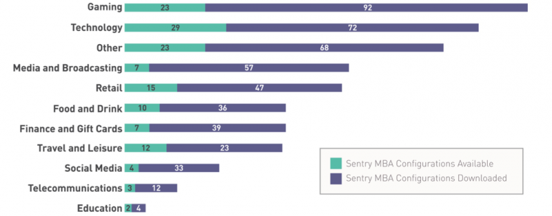 Sentry MBA Configuration Count