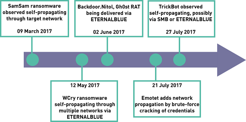 Wormable Trojans Timeline September 2017