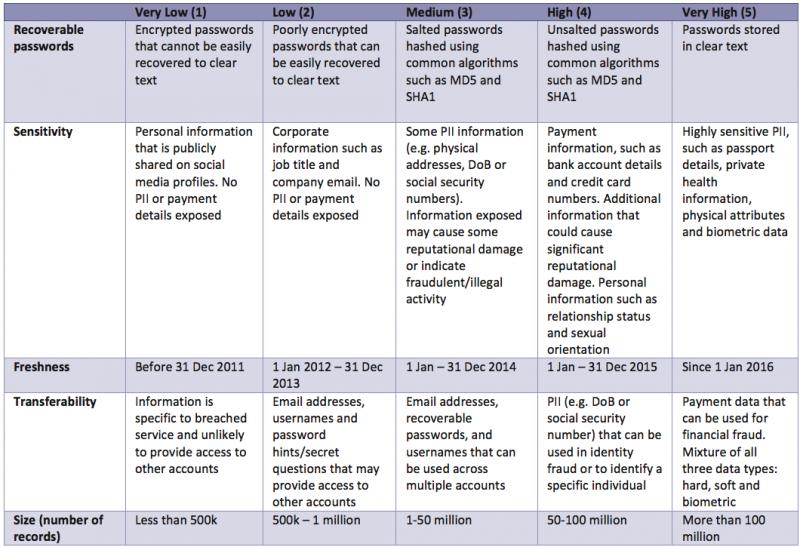 Severity matrix for factors of desirability