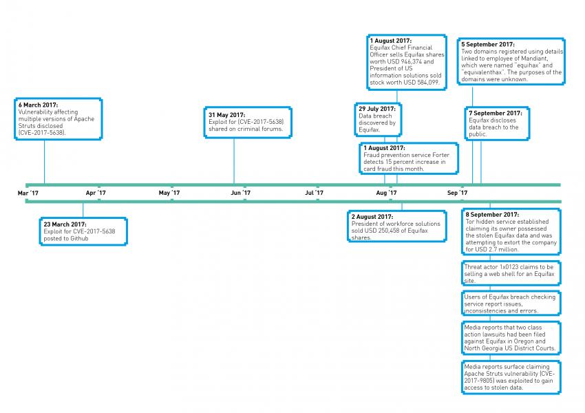 Equifax Timeline